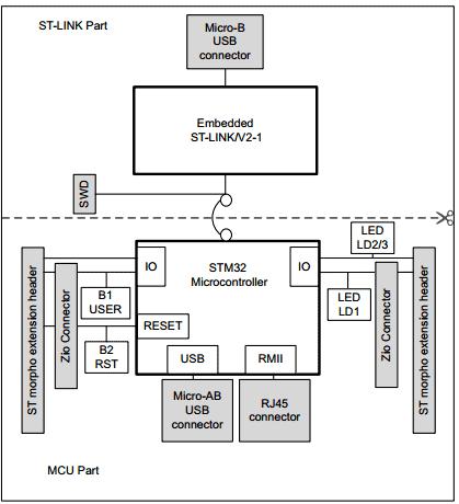 Структурная схема плат линейки STM32 Nucleo-144