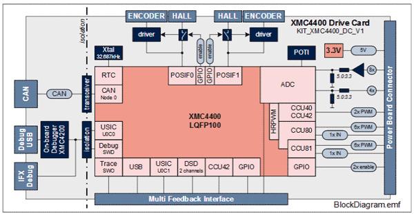 Структурная схема платы управления KITXMC4400DCV1TOBO