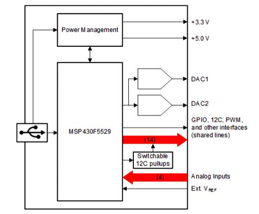 Структурная схема платы интерфейсного адаптера USB2ANY