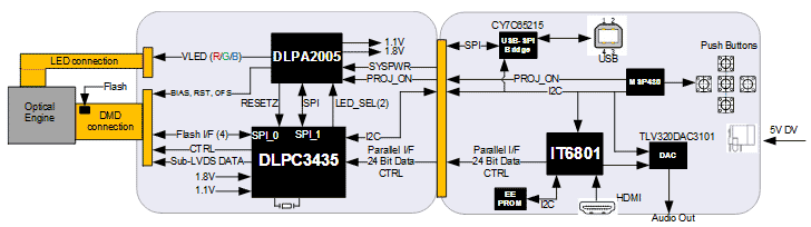 Структурная схема оценочного модуля DLPDLCR2010EVM