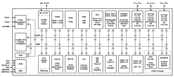 Структура микроконтроллера серии MSP430FR235x