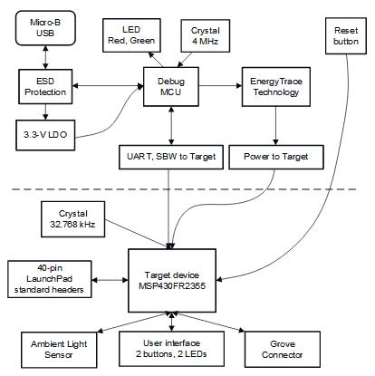 Структурная схема платы MSP-EXP430FR2355