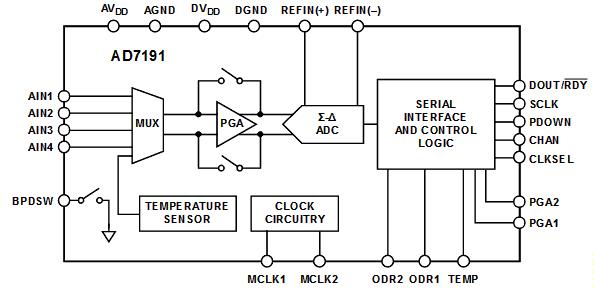 Функциональная схема AD7191