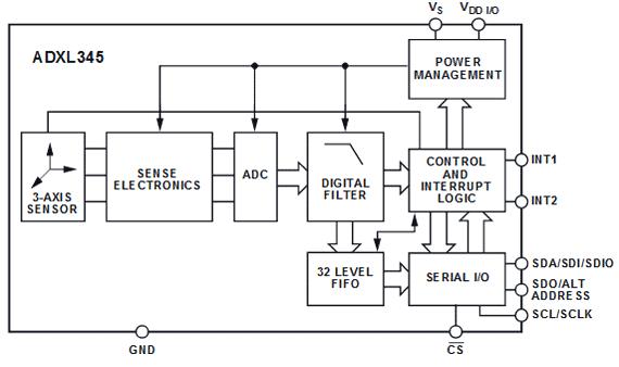 Функциональная схема микросхемы акселерометра ADXL345