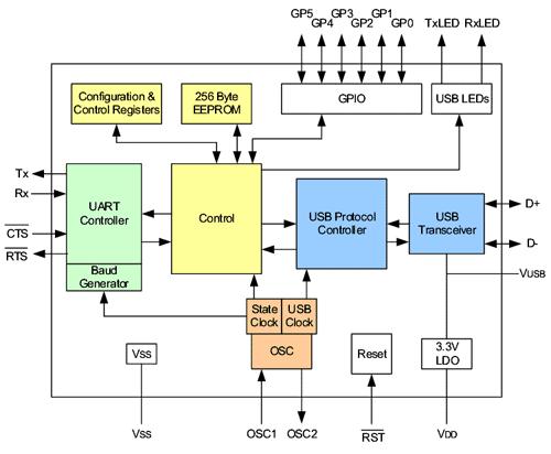 Структурная схема USB-UART моста MCP2200