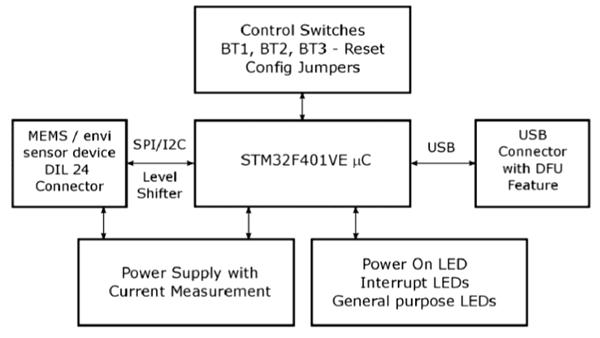 Структурная схема платы STEVAL-MKI109V
