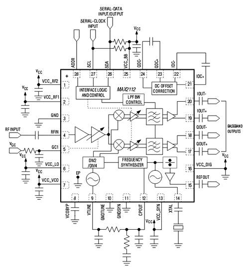 Структурная схема чипа MAX2112