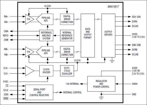 Рис. 2. Структурная схема чипа MAX19517