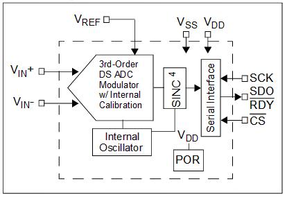 Структурная схема АЦП MCP3551