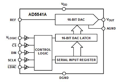 Функциональная схема ЦАП AD5541A