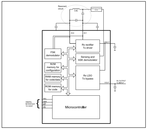 Структурная схема чипа STWLC33
