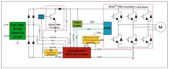 Структурная схема оценочной платы EVALM3CM615PNTOBO1