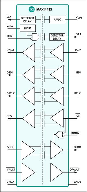 Функциональная схема MAX14483