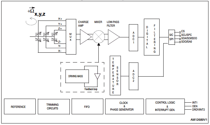 Структурная схема гироскопа L3GD20H