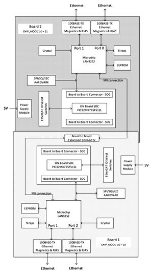 Структурная схема платы EVB-LAN9252-4PORT