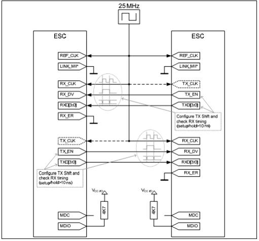 Соединение Back-to Back двух EtherCat ведомых контроллеров через MII