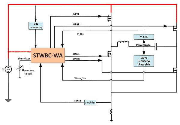 Структурная схема беспроводного передатчика энергии на основе цифрового контроллера STWBC-WA