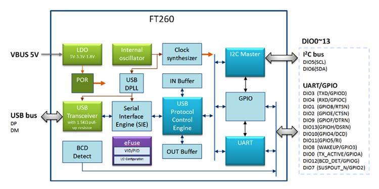 Структурная схема чипа FT260