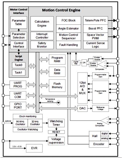 Структурная схема чипа IMC102T-F064