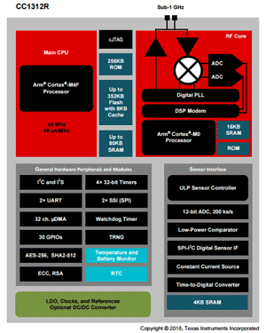 Структурная схема чипа CC1312R