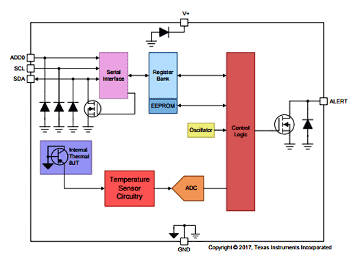 Функциональная схема датчика температуры TMP117