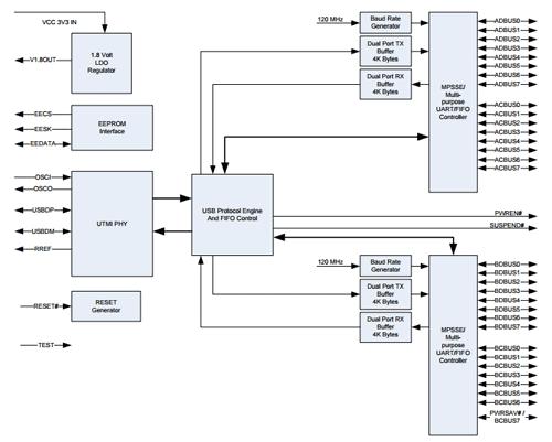 Структурная схема чипа FT2232H-56Q