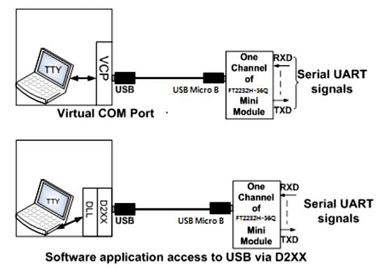 Использование отладочного модуля FT2232H-56Q MINI MDL
