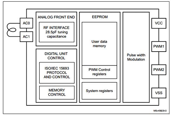 Структурная схема чипа динамической NFC/ RFID метки ST25DV02K-W2