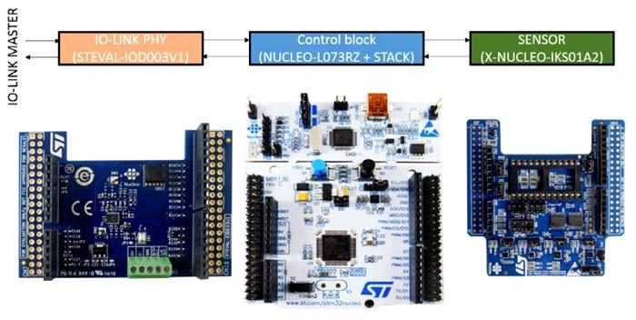 Комплект P-NUCLEO-IOD01A1 и функции его составляющих