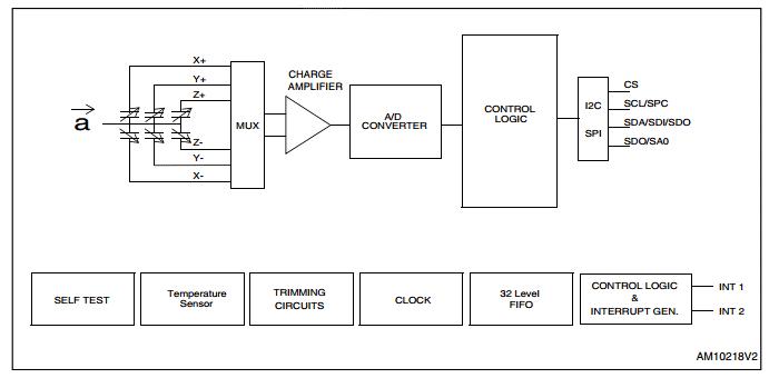Структурная схема акселерометра STEVAL-MKI175V1