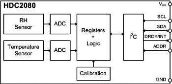 Функциональная схема датчика влажности и температуры HDC2080
