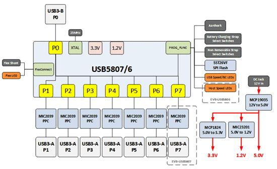 Структурная схема оценочной платы EVB-USB5807  Отличительные особенности