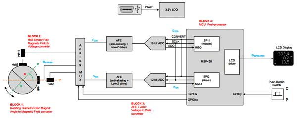 Структурная схема оценочной платы DRV5055-ANGLE-EVM