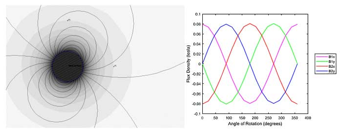 Зависимость плотности магнитного потока, измеренного в точках P1 и P2, от угла вращающегося пластикового указателя