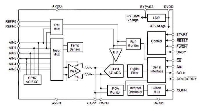 Функциональная схема чипа ADS1235