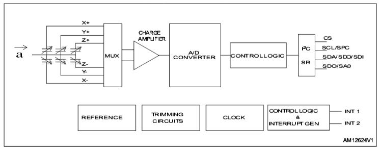 Структурная схема чипа акселерометра H3LIS100DL