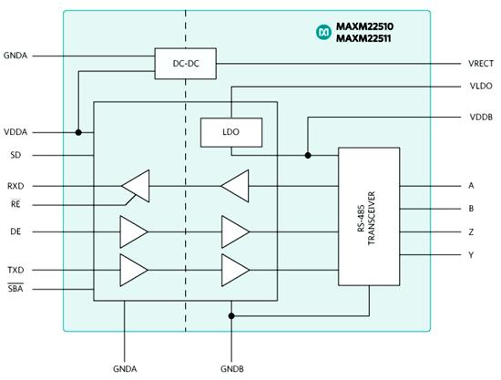 Функциональная схема трансивера MAXM22511