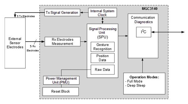 Структурная схема чипа MGC3140