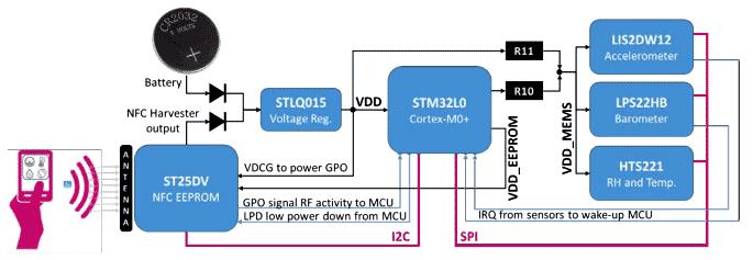 Функциональная схема STEVAL-SMARTAG1