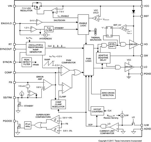 Функциональная схема чипа LM5145