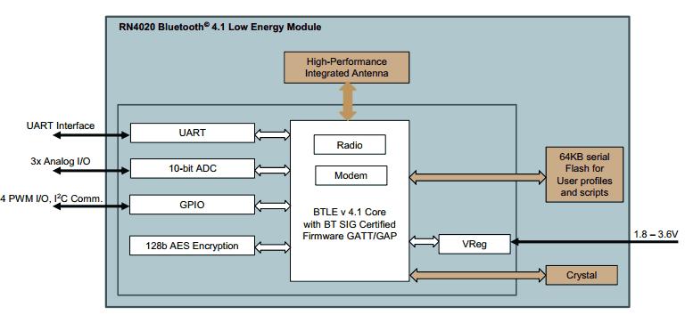 Структурная схема модуля RN4020
