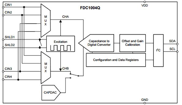 Функциональная схема чипа FDC1004Q