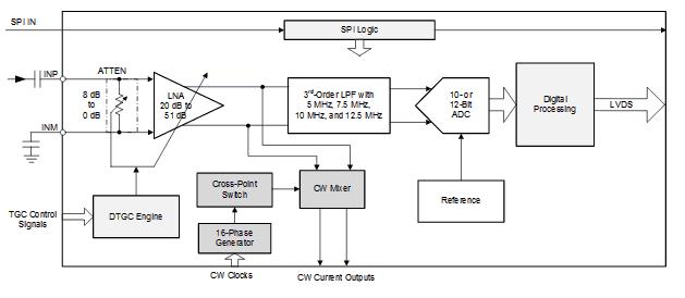 Структурная схема AFE5832LP
