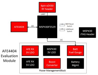 Структурная схема оценочного модуля AFE4404EVM