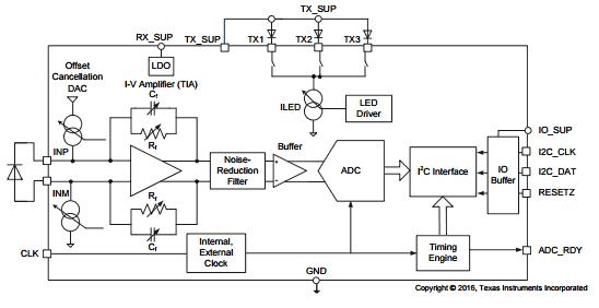 Структурная схема чипа AFE4404