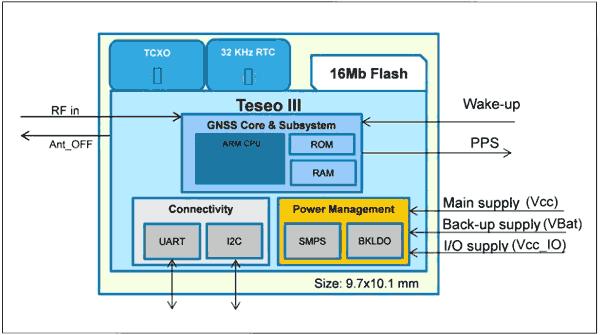 Структурная схема модуля GNSS Teseo-LIV3F