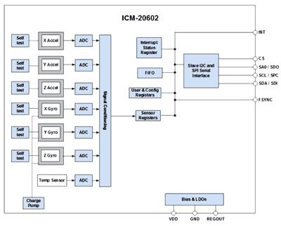 Структурная схема датчика ISM-20602