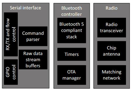 Структурная схема модуля BGX13P