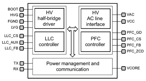 Структурная схема контроллера STNRG011