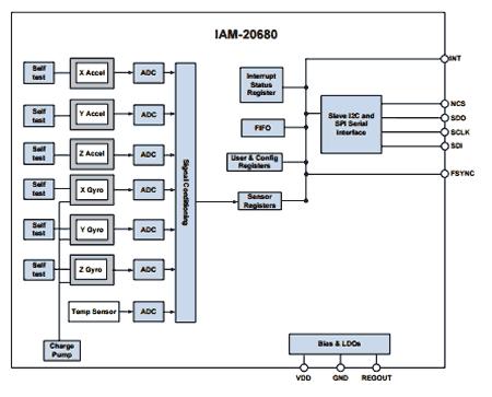 Структурная схема датчика IAM-20680
